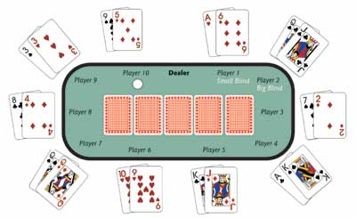 how-to-play-texas-holdem-poker-2